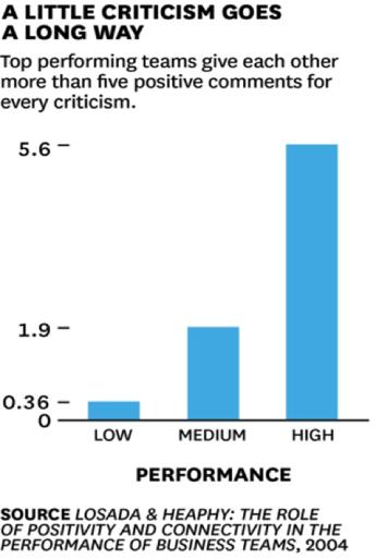 Graph-Feedback